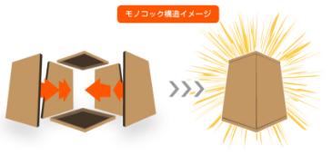 モノコック構造イメージ